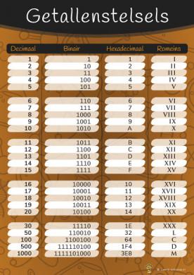 Poster getallenstelsels